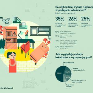 Co najbardziej denerwuje w wynajmowanych mieszkaniach? Infografika: Morizon