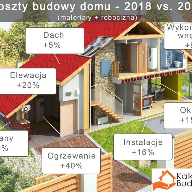 Koszt budowy domu: w 2018 roku będzie dużo drożej