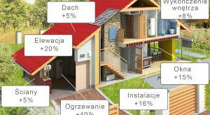 Analizy kosztorysów identycznych domów jednorodzinnych wykazały, że w 2018 roku za wybudowanie domu zapłacimy średnio 8% więcej niż przed rokiem.