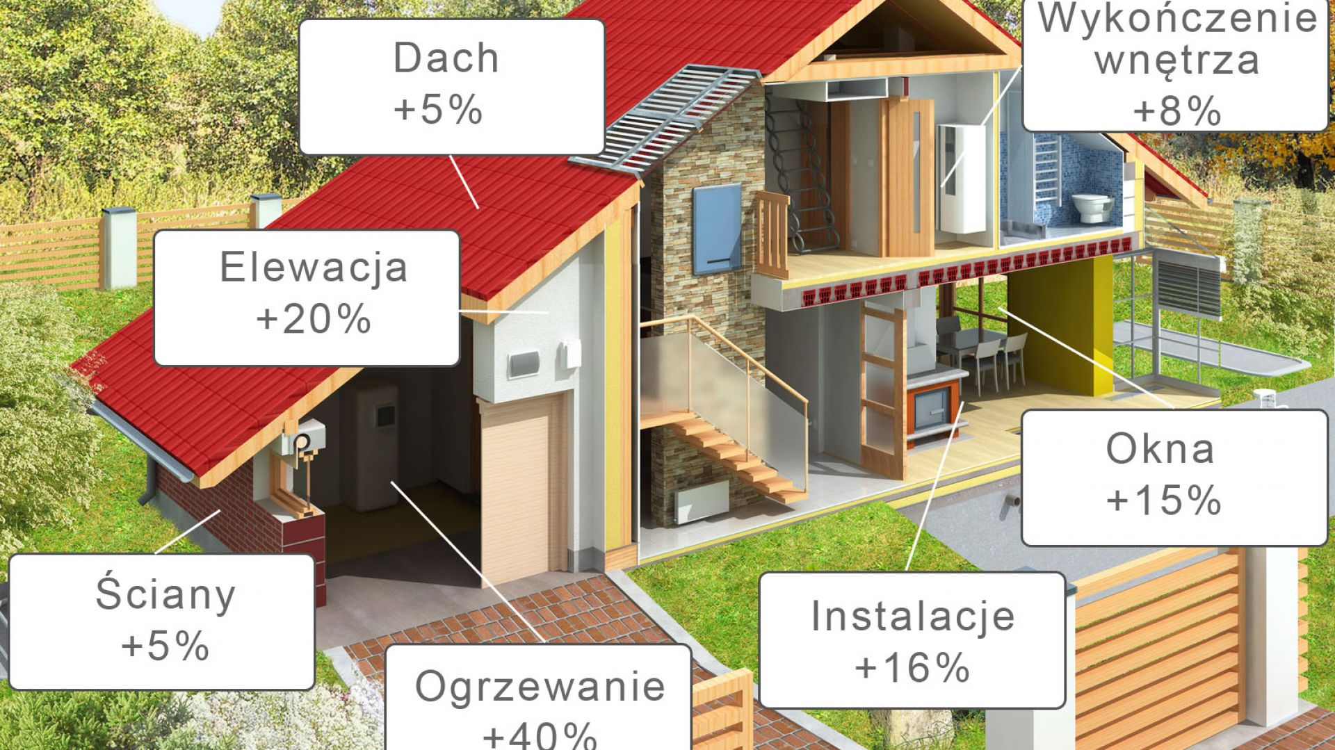 Koszt Budowy Domu W 2018 Roku Będzie Dużo Drożej