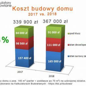 Porównanie kosztów budowy domu w 2017 i w 2018 roku. Wykres: Serwis Kalkulatory Budowlane