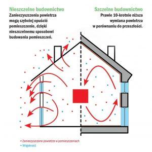 Dobra jakościowo i oddychająca termoizolacja jest w stanie zapewnić równowagę klimatu pomieszczenia i istotnie zwiększyć komfort przebywania w mieszkaniu – zarówno latem, jak i zimą. Fot. Baumit