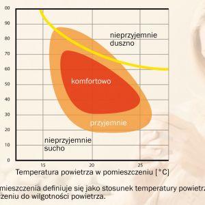 Czystość powietrza, jego wilgotność oraz temperatura w dużym stopniu wpływają na to jak się czujemy. Fot. Baumit