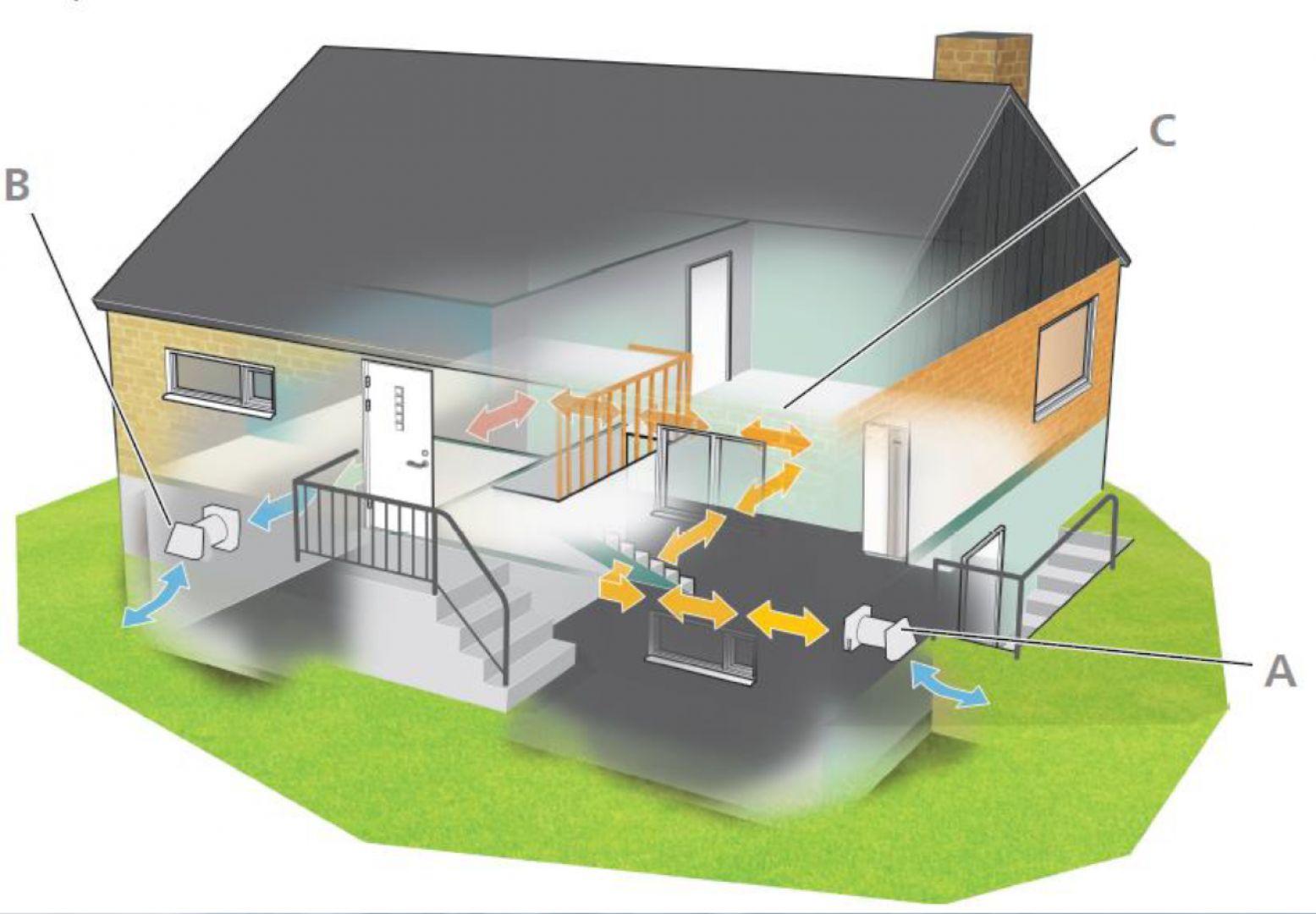 Działanie wentylacji mechanicznej na bazie rekuperatorów pokojowych DVC 10: A. Odzyskiwanie ciepła z powietrza wywiewanego. B. Nawiew, filtracja i ogrzewanie powietrza zewnętrznego, jeżeli jego temp. jest niższa niż temp. W pomieszczeniu. C. Transport powietrza pomiędzy pomieszczeniami. Po 70 sek. Następuje odwrócenie kierunku obrotów wentylatorów w DVC 10. Fot. Nibe-Biawar