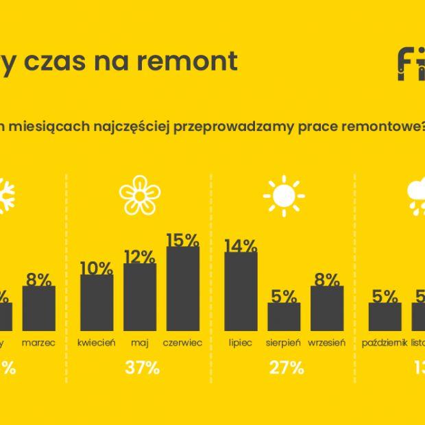 Jak remontują Polacy? Zobacz wyniki raportu