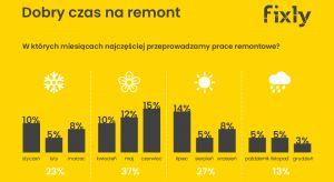 W ubiegłym roku remont przeprowadziło aż 46 proc. Polaków. Sami malujemy i szpachlujemy na potęgę, ale wycena bardziej skomplikowanych prac oraz szukanie fachowców sprawia nam sporo trudności.