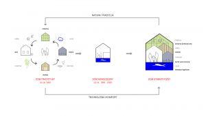 Projekt wpisujący się w nurt Biophilic Design to dom o dobrze zrozumianym i zdefiniowanym luksusie wynikającym z autentycznych, naturalnych i zakorzenionych od wieków ludzkich potrzeb. Projekt i wizualizacja: BXBstudio