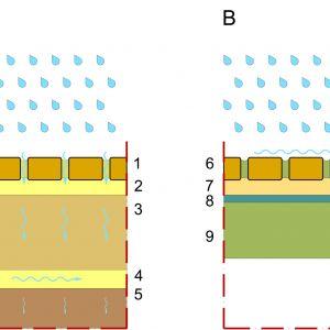 Jak działają spoiny A: Nawierzchnia brukowana ze spoinami przepuszczającymi wodę. 1. Kostka brukowa spoinowana kruszywem lub fugami żywicznymi 2. Podsypka piaskowa 3. Podbudowa 4. Warstwa rozsączająca (zabezpieczona geowłókniną) 5. Grunt rodzimy  B. Nawierzchnia ze spoinami wodoszczelnymi 6. Kostka brukowa spoinowana materiałem na bazie cementu (lub innym wodoszczelnym) 7. Podsypka z piasku stabilizowanego cementem 8. Izolacja przeciwwilgociowa płyty 9. Płyta żelbetowa Rys. Buszrem