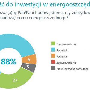 """Według danych z raportu """"Budownictwo energooszczędne oczami Polaków"""" 88 procent respondentów zdecydowałoby się na budowę domu energooszczędnego. Oznacza to, że polscy inwestorzy – mimo niekoniecznie szerokiej wiedzy z tego zakresu – są świadomi korzyści płynących z zastosowania rozwiązań energooszczędnych wpływających na komfort, zdrowie i środowisko naturalne. Źródło: Nie trać energii"""