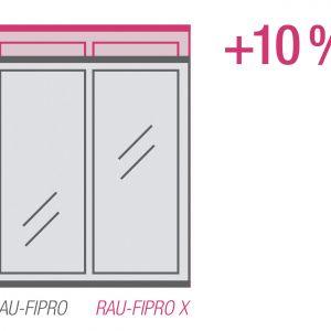 Wąskie profile RAU-FIPRO X to więcej światła w domu. Fot. REHAU