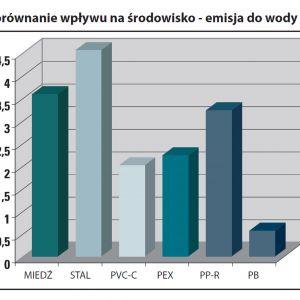 Porównanie negatywnego wpływu produkcji poszczególnych surowców do produkcji instalacji grzewczych i wodnych na środowisko naturalne - emisja zanieczyszczeń do wody. Źródło: Nueva Terrain Polska
