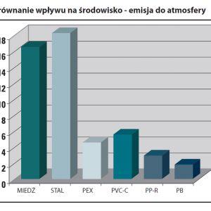 Porównanie negatywnego wpływu produkcji poszczególnych surowców do produkcji instalacji grzewczych i wodnych na środowisko naturalne - emisja zanieczyszczeń do atmosfery. Źródło: Nueva Terrain Polska