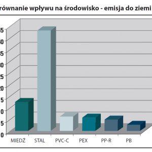Porównanie negatywnego wpływu produkcji poszczególnych surowców do produkcji instalacji grzewczych i wodnych na środowisko naturalne - emisja zanieczyszczeń do ziemi. Źródło: Nueva Terrain Polska