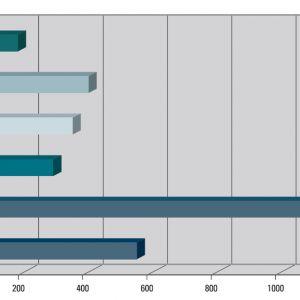 1Ekwiwalent energii potrzebnej do wytworzenia polibutylenu (PB) w  porównaniu z  poszczególnych surowców do produkcji instalacji grzewczych i wodnych. Źródło: Nueva Terrain Polska