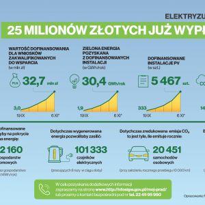 """Mikroinstalacje OZE dofinansowane z rządowego programu """"Mój prąd"""" pozwoliłby na pokrycie zapotrzebowania na energię dokładnie 12 160 gospodarstw domowych – wynika z wyliczeń Narodowego Funduszu Ochrony Środowiska i Gospodarki Wodnej."""