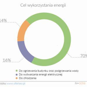 W jakim celu użytkownicy domu wykorzystują energię? Nie tylko do ogrzania domu, ale też do pogrzania wody użytkowej lub wody w basenie. Fot. Oferteo.pl
