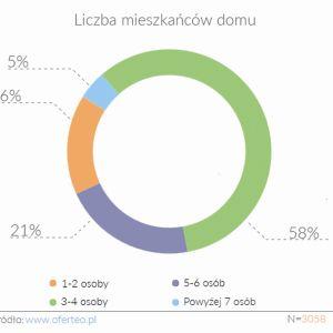 Jaka liczbę mieszkańców liczy dom wykorzydtujące OZE. Fot. Oferteo.pl