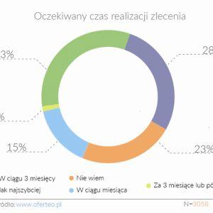 Jaki czas przewidujeny na zamontowanie OZE w domu. Fot. Oferteo.pl