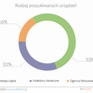Jakie instalacje grzewcze (pompy ciepła, kolektory słoneczne czy panele fotowoltaiczne) są najbardziej popularne wśród konsumentów. Fot. Oferteo.pl