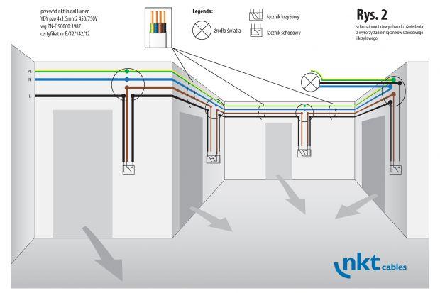 Instalacje oświetlenia w budynkach muszą nie tylko podlegać obowiązującym wymaganiom technicznym oraz ogólnym przepisom bezpieczeństwa i higieny pracy, lecz również gwarantować komfort obsługi i estetyczny wygląd pomieszczeń. Wieloobwodowe uk