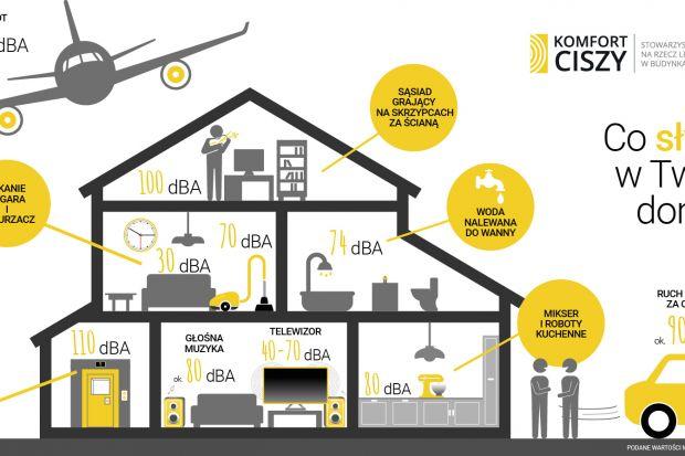 Dźwięki mogą rozprzestrzeniać się w budynkach drogą powietrzną – wówczas mamy do czynienia z hałasem powietrznym (np. mowa ludzka, odgłosy samochodów), przenikać przez konstrukcję budynku, co powoduje hałas uderzeniowy, a także dochodzić
