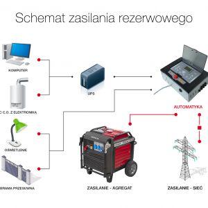 Agregat powinien mieć odpowiednio dobraną moc czynną – moc czynna agregatu musi być większa od zsumowanej mocy wszystkich odbiorników, przy czym trzeba uwzględnić fakt, że każdy odbiornik potrzebuje więcej mocy w chwili rozruchu. Fot. Honda