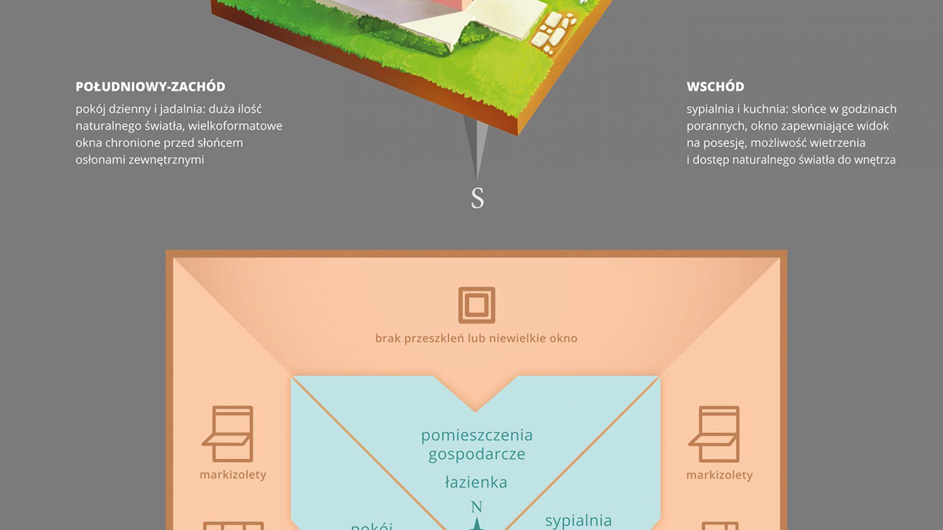 Infografika Fakro