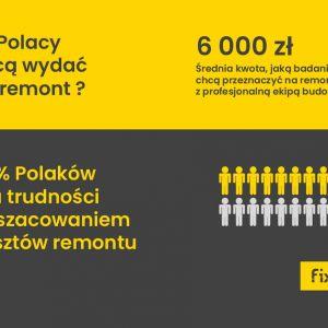 Remonty Polaków w 2018 roku - Raport. Fot. Fixly