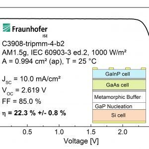 Charakterystyka prądowo-napięciowa nowego ogniwa słonecznego III-V/Si o sprawności 22,3%. Warstwy III-V były bezpośrednio osadzane na krzemowym ogniwie dolnym w procesie epitaksjalnym (z wiązek molekularnych). W celu dopasowania wiązania atomowego pomiędzy atomami w strukturach krystalicznych wprowadzono warstwę nukleacyjną fosforku galu (GaP) i tzw. bufor metamorficzny pomiędzy Si i GaAs. Optymalizacja tych warstw przejściowych była głównym wyzwaniem w tym projekcie. Fot. Fraunhofer ISE