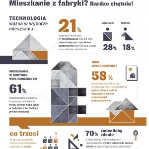 W zrealizowanym na początku br. badaniu Polacy wystawili prefabrykacji betonowej pozytywną ocenę. Większość respondentów wskazała, że wybrałaby mieszkanie w technologii prefabrykowanej. Aż 66% badanych w przypadku budynku wielorodzinnego i 58% w przypadku katalogowego projektu domu jednorodzinnego. Źródło: Stowarzyszenie Producentów Cementu