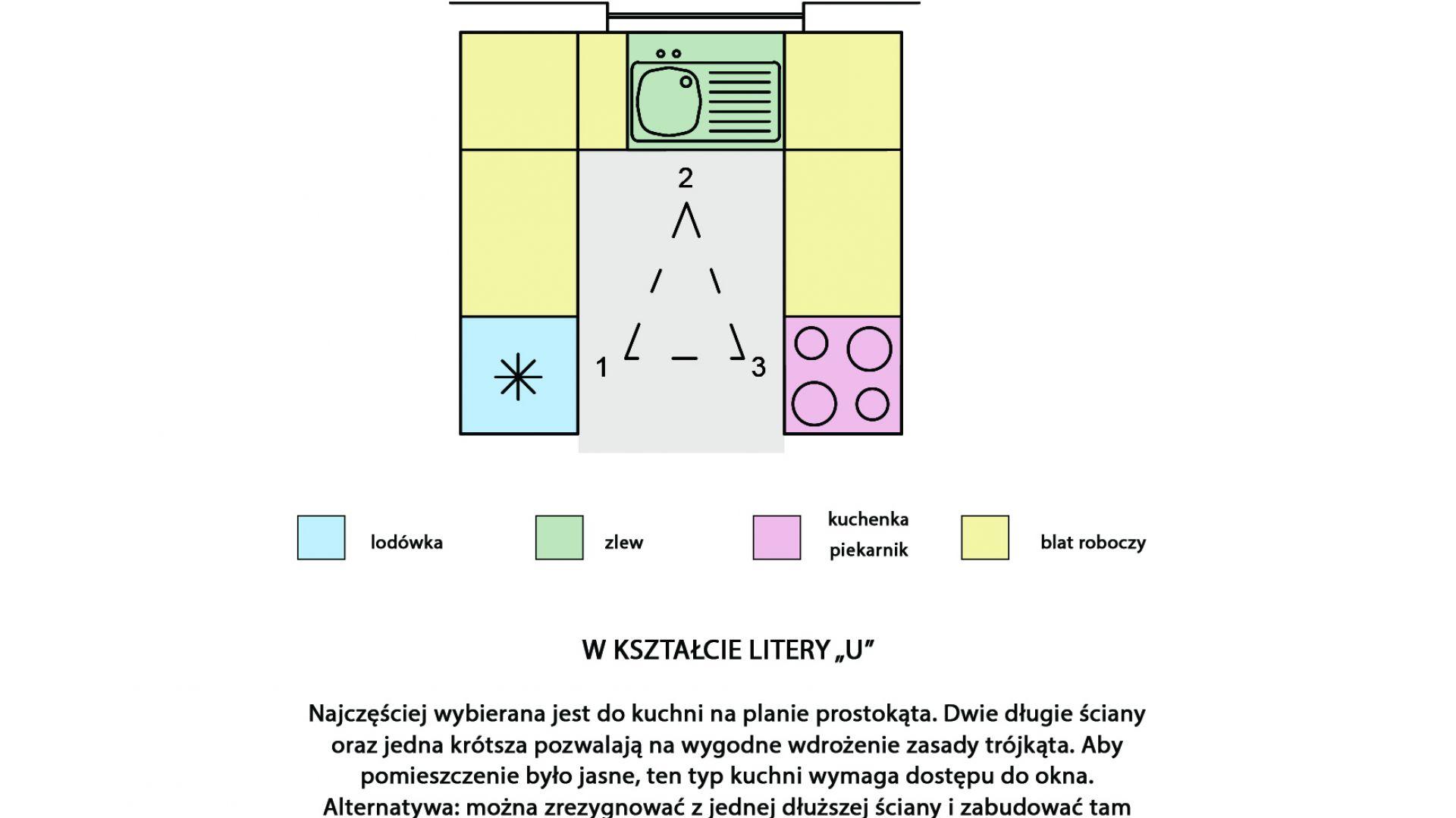 Kuchnia w kształcie litery