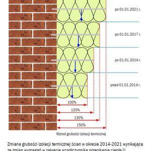 Zmiana grubości izolacji termicznej ścian w okresie 2014-2021 wynikająca ze zmian wymagań w zakresie współczynnika przenikania ciepła U. Fot. Baumit