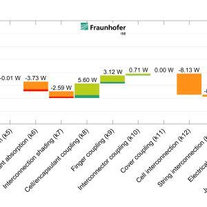 """Zrzut ekranu prezentujący schematu """"wodospadu"""" energetycznego z pakietu oprogramowania SmartCalc.CTM firmy Fraunhofer ISE, gdzie wyświetlane są zyski i straty wydajności dwuwarstwowego modułu szkło-szkło spowodowane oddziaływaniem efektów optycznymi i elektrycznych. Moduł pracuje przy natężeniu napromienienia 800 W/m² z przodu i 250 W/m² z tyłu, analiza przy temperaturze pracy 25 °C. Fot. Fraunhofer ISE"""