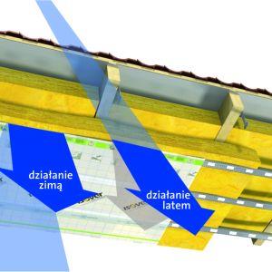 Isover Vario XtraSafe to system, który wykorzystuje zmienny opór dyfuzyjny membrany i reaguje na zmieniające się warunki klimatyczne, hamując przenikanie wilgoci do warstw dachu w okresie zimowym, a pozwalając w okresie letnim ujść wilgoci z przegrody do wnętrza domu. Fot. Isover