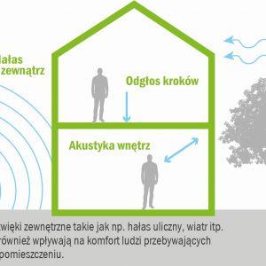 Jako mieszkańcy każdego dnia jesteśmy w swoich domach narażeni na niepożądane bodźce dźwiękowe. Fot. Baumit
