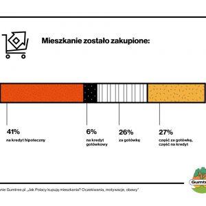 """Raport Gumtree.pl """"Jak Polacy kupują mieszkania? Oczekiwania, motywacje, obawy""""."""