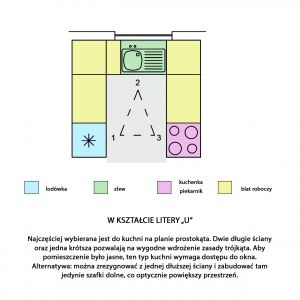 Organizacja kuchni w kształcie litery U. Rys. Kodo