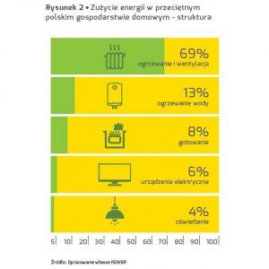 Zużycie energii w przeciętnym polskim gospodarstwie domowym. Fot. Isover