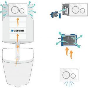 Moduł DuoFresh tworzą: przycisk Sigma, filtr ceramiczny   oraz pojemnik na kostki higieniczne oraz oświetlenie orientacyjne. Fot. Geberit